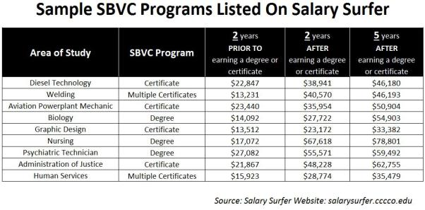 sample sbvc programs listed on salary surfer