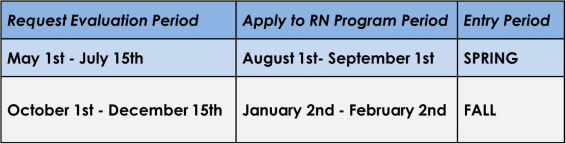 application and evaluation period
