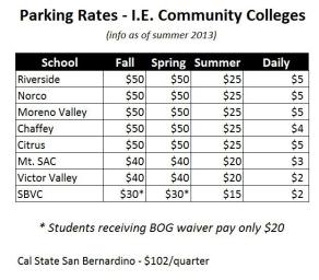 listing of parking prices at local colleges showing SBVC as lowest in region