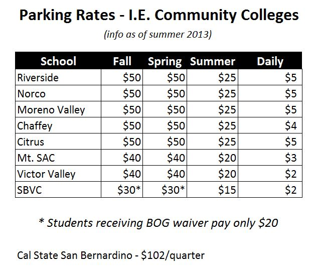sbvc parking decals are available via webadvisor and are the lowest amongst community colleges in the